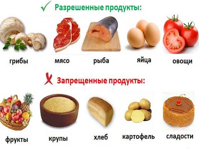 Разрешенные и запрещенные продукты по кремлевской диете
